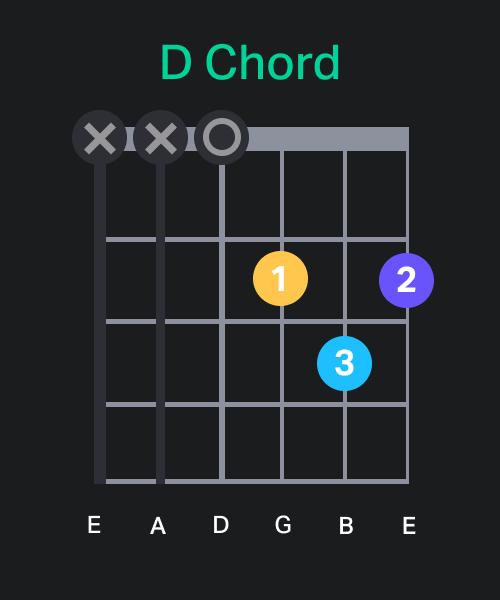 Guitar D Chord Chart