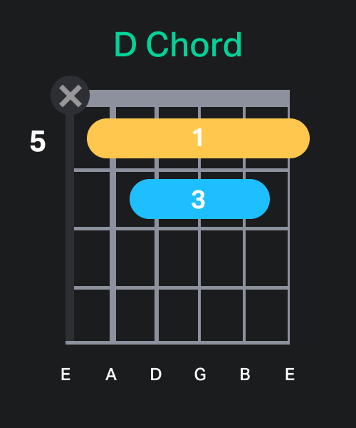 Guitar D Barre Chord Chart