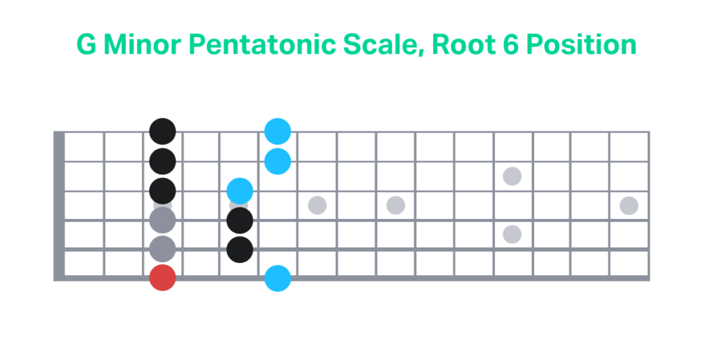 G Minor Pentatonic Scale Root 6 Position