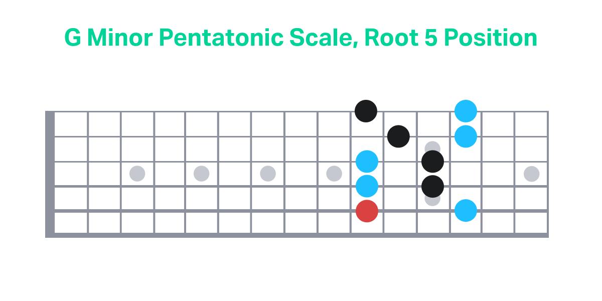 G Minor Pentatonic Scale, Root 5 Position