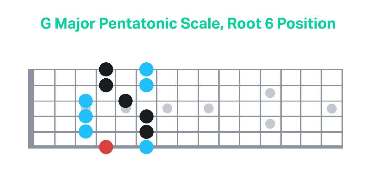 G Major Pentatonic Scale, Root 6 Position