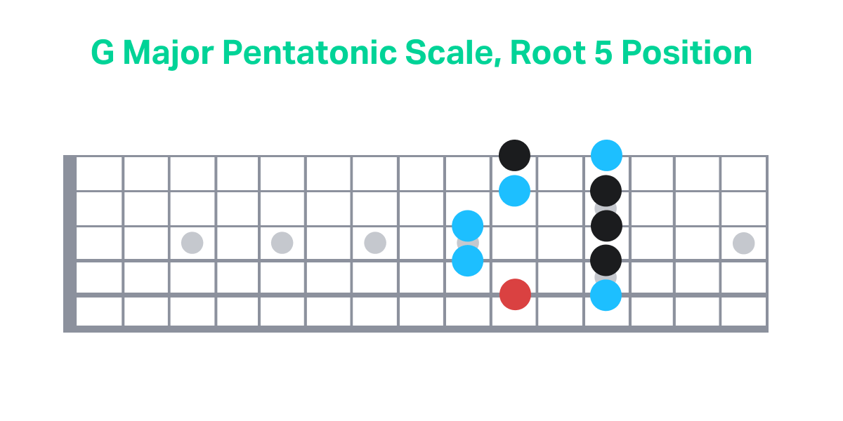 G Major Pentatonic Scale, Root 5 Position
