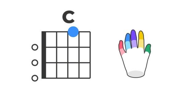 Ukulele C Chord Chart