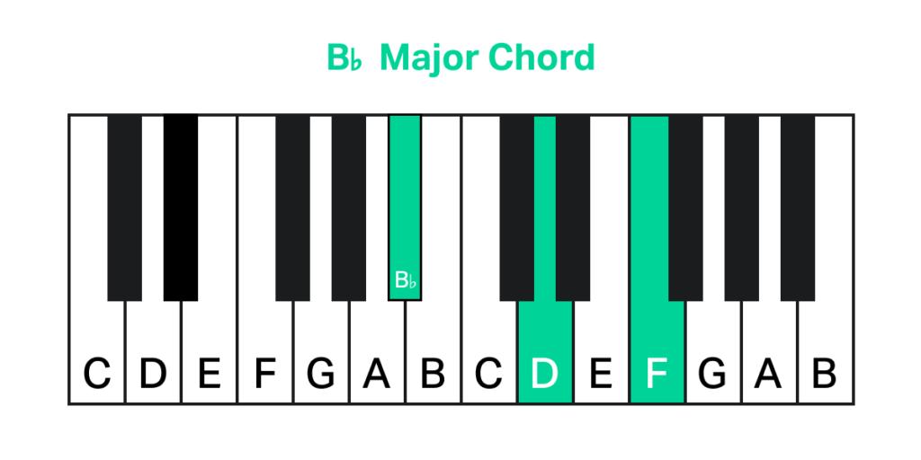 B Major Chord Piano