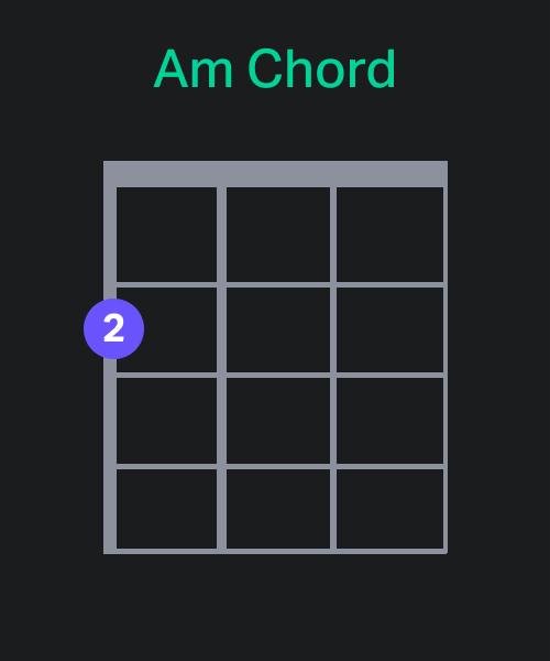 Am Chord Chart - Ukulele