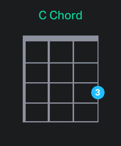C Chord Chart - Ukulele