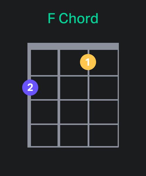 F Chord Chart - Ukulele