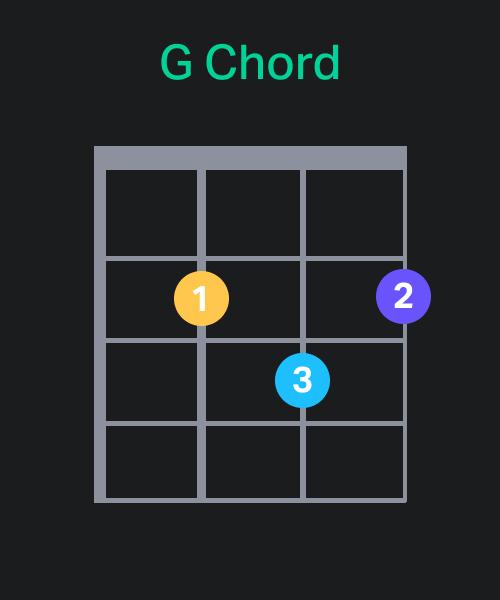 G Chord Chart - Ukulele